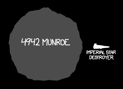 I texted Phil Plait to let him know that 4942 Munroe is four or five times the diameter of 165347 Philplait.