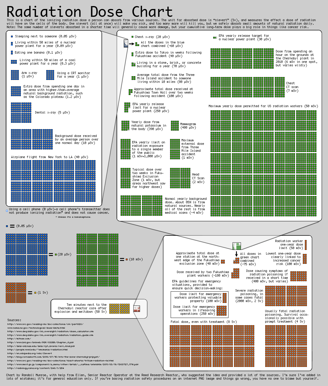 Radiation Dose Chart from XKCD
