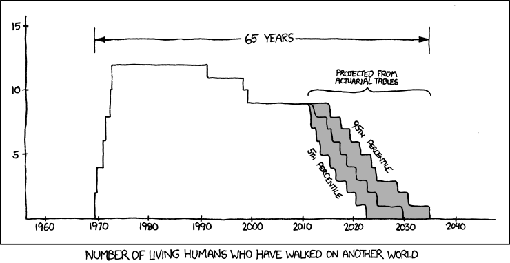 xkcd: 65 Years
