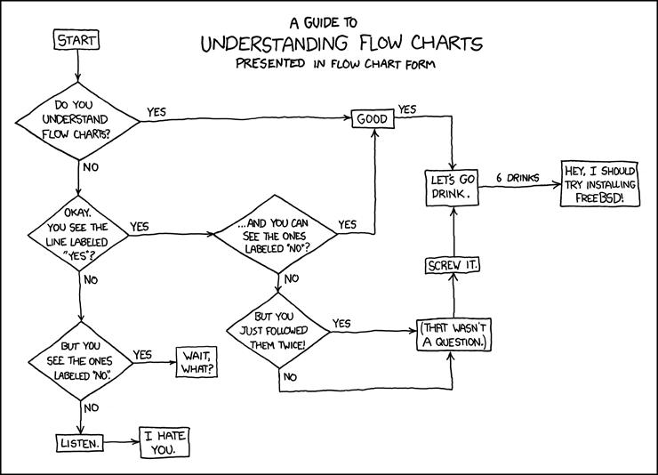 visio spaghetti diagram hvac thermostat wiring xkcd: flow charts