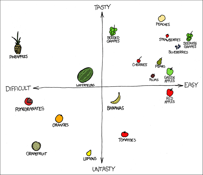 Fruit Graph from xkcd