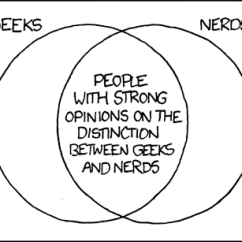 Diagram Of A Nerd Pioneer Deh P2500 Wiring Xkcd Geeks And Nerds