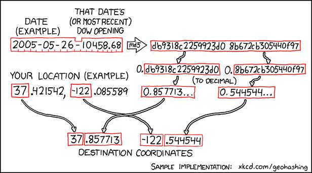 Geohashing Algorithmus