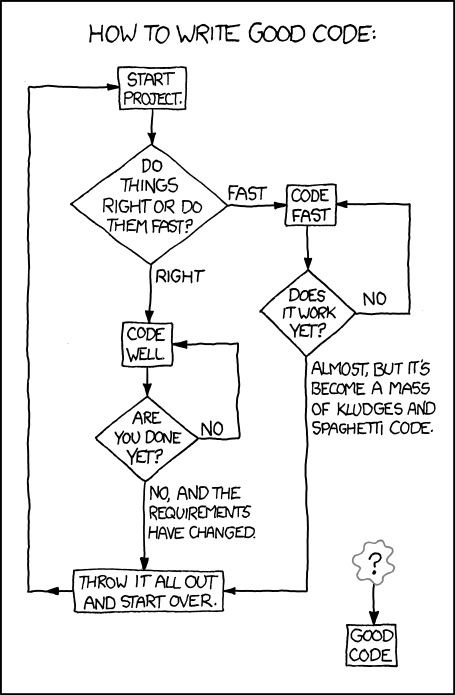 Flow of a good code