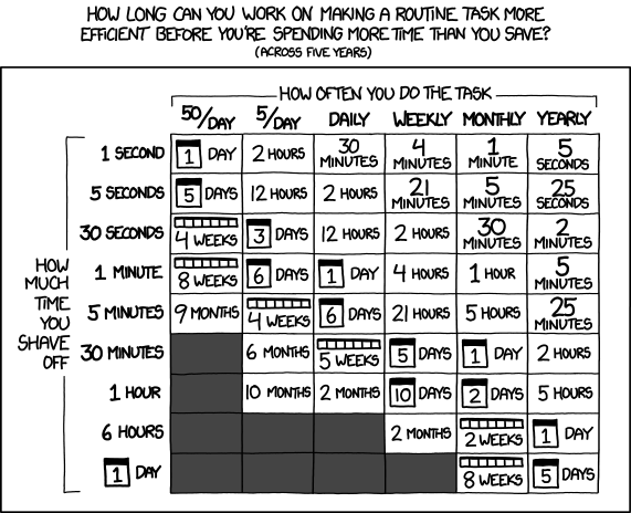 """Don't forget the time you spend finding the chart to look up what you save. And the time spent reading this reminder about the time spent. And the time trying to figure out if either of those actually make sense. Remember, every second counts toward your life total, including these right now."""