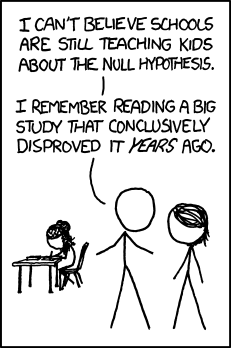 Understanding Null Hypothesis Testing