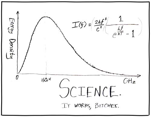 Science, by xkcd