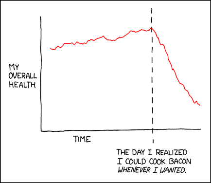 a graph displaying the effects of stove ownership on the author's health