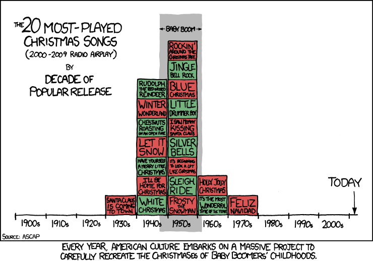 Baby Boomer Christmas Songs