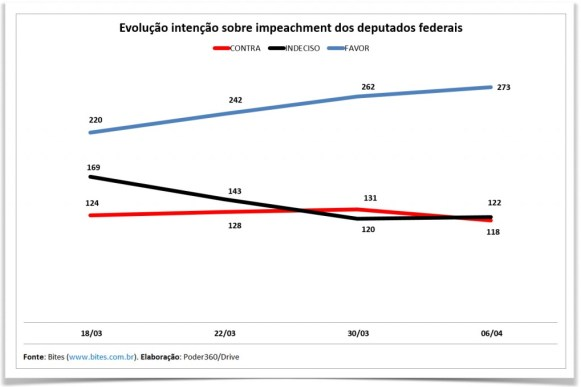 grafico-deputados-impeachment-preto-1