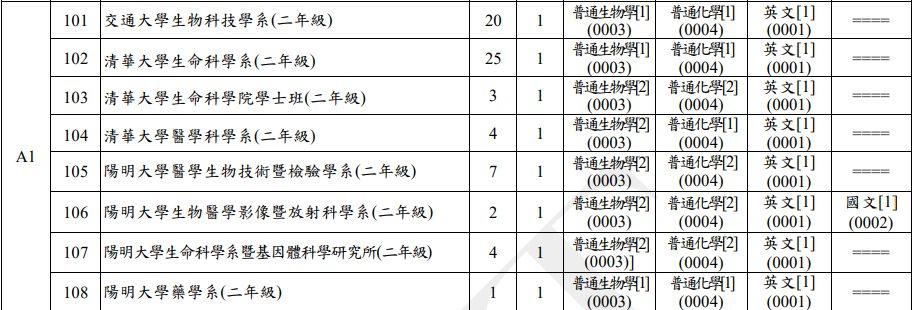 109臺聯大轉學考簡章 - 考試板 | Dcard