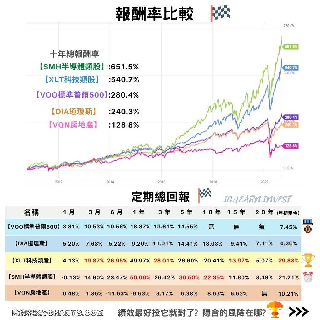 投資美國ETF分析:SPY、VOO、IVV、DIA、QQQ、XLK、VGT、VTI、BND、SOXX、SMH、VNQ、XLP、XLY、XLV、XLB、XLF、XLE。 市場即將 ...