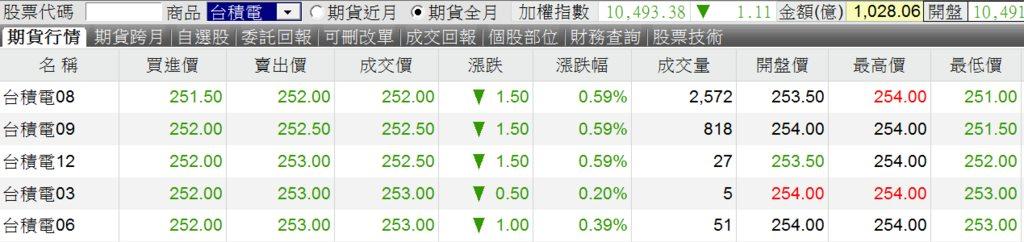 股票期貨超詳細介紹 - 理財板   Dcard