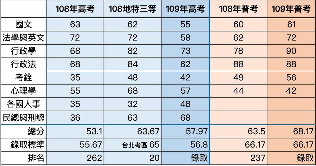 #心得 #109年人事行政雙榜(一年四個月) #較多備考歷程分享/各科準備心得較少 - 公職板 | Dcard