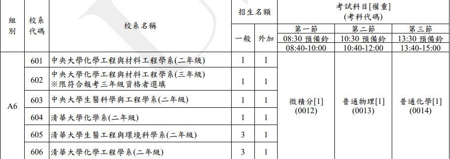 109臺聯大轉學考簡章 - 考試板   Dcard