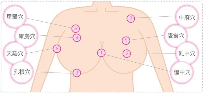 #圖 按摩胸部的方法 - 西斯板   Dcard