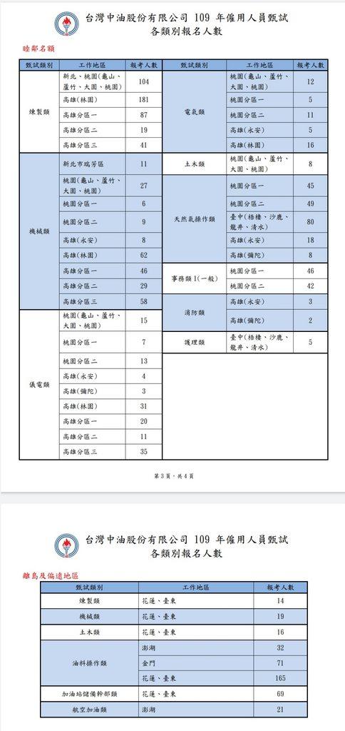 #考試資訊 109年中油僱員甄試 報名人數一覽表 - 國營板   Dcard