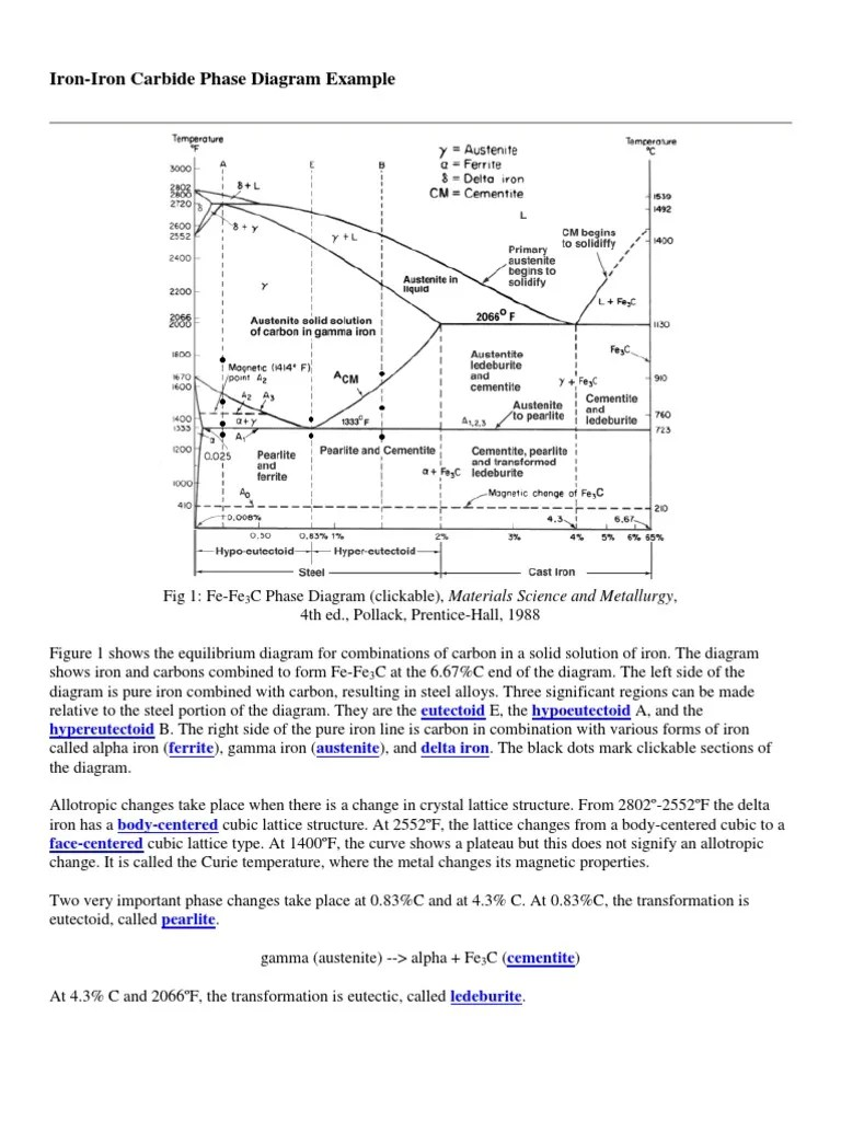 hight resolution of phase change diagram for iron