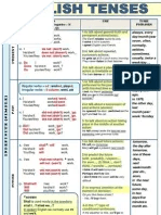 English tenses active passive voice rules chart also all tense rule and table in pdf grammatical perfect rh scribd