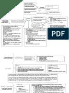 Contract Law Flowchart