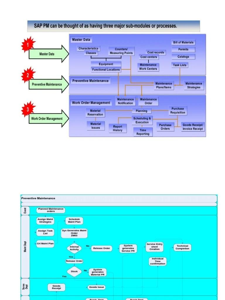 medium resolution of sap proces flow diagram