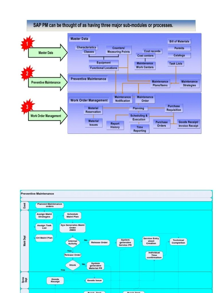 hight resolution of sap proces flow diagram