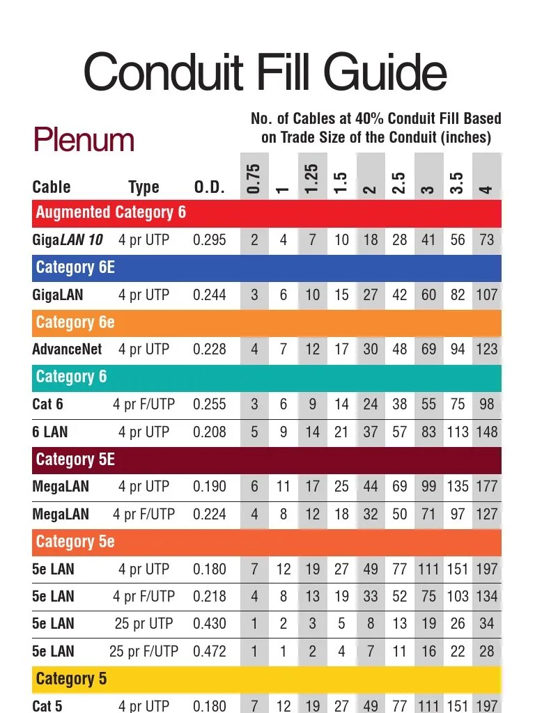 Cat6 Conduit Fill : conduit, Conduit, Guide, 11-08