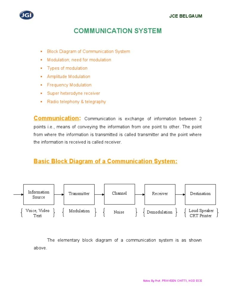 medium resolution of communication system by prof praveen chitti frequency modulation communications system
