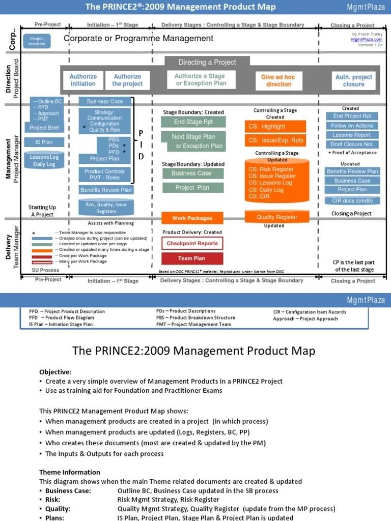 prince2 proces flow diagram 2014 [ 768 x 1024 Pixel ]