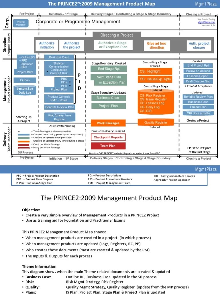 small resolution of prince2 proces flow diagram 2014
