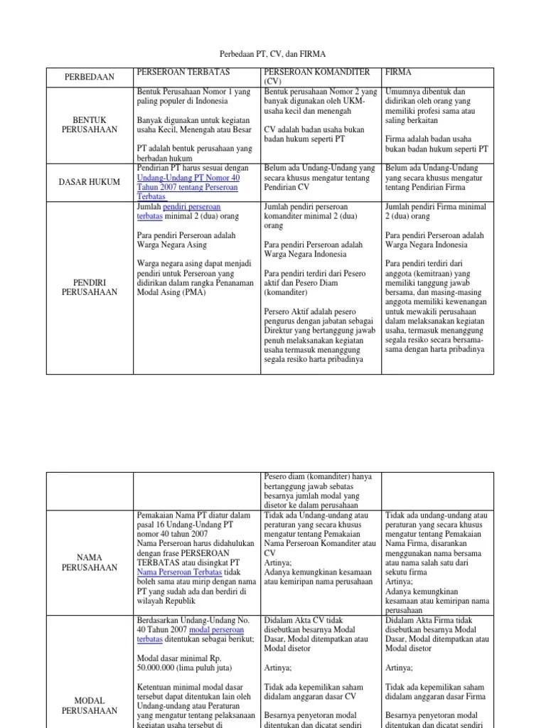 Perbedaan Cv Dan Firma : perbedaan, firma, Perbedaan, Firma