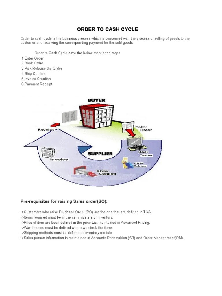 hight resolution of order to cash proces diagram
