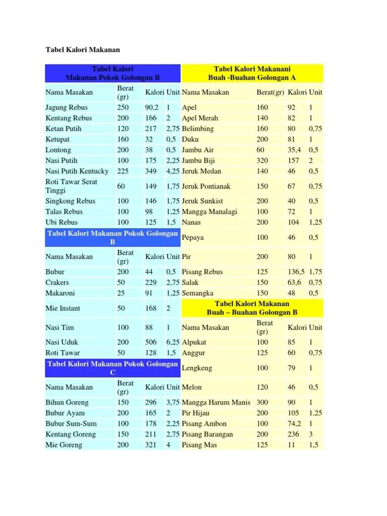 Kalori Pisang Ambon : kalori, pisang, ambon, Tabel, Kalori, Makanan