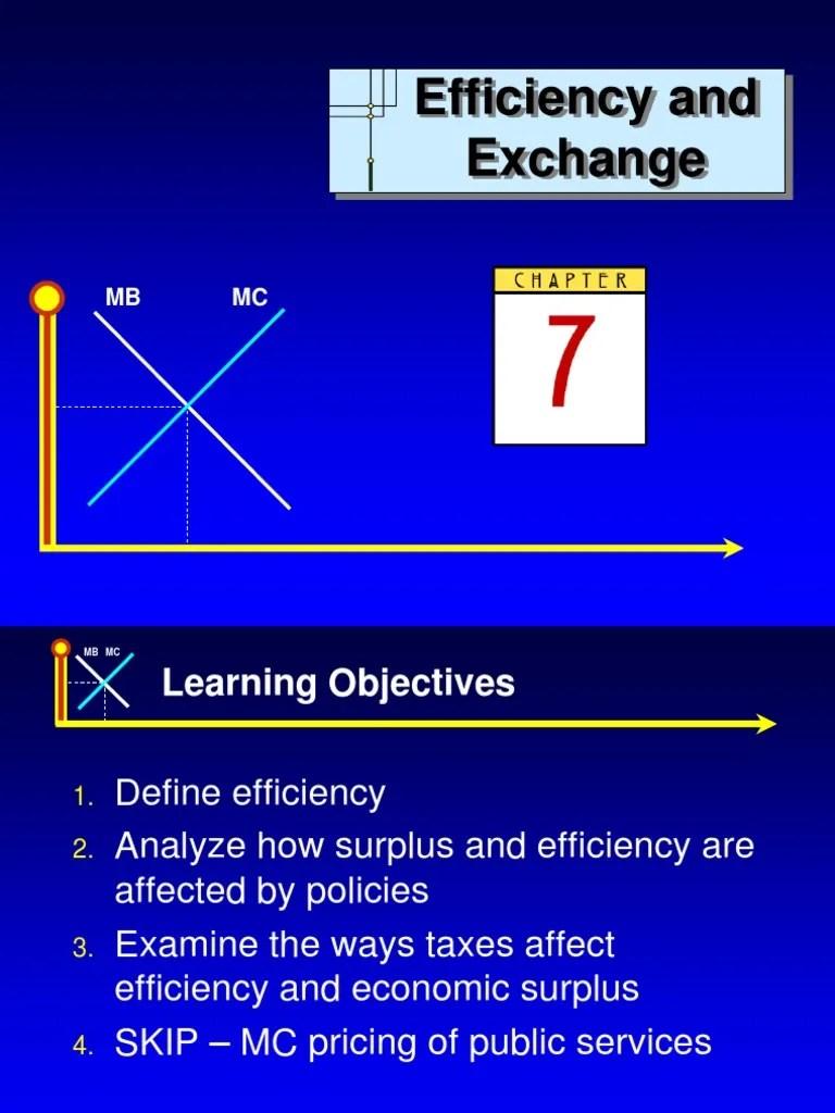 Efficiency and Exchange | Economic Surplus | Economic ...