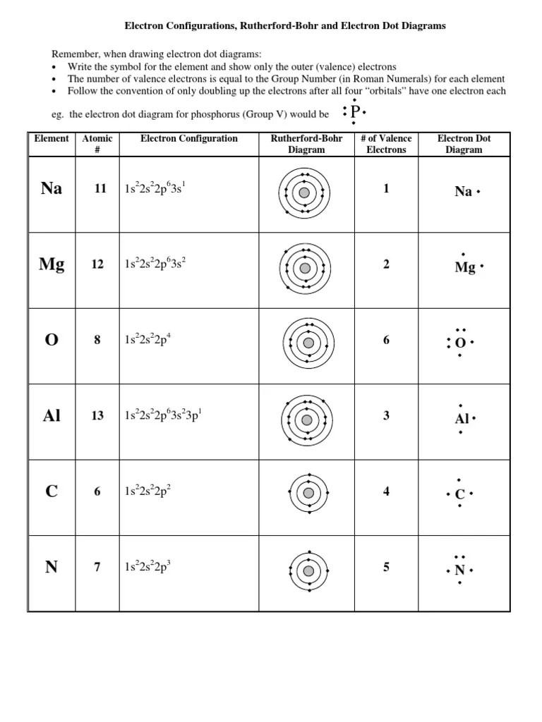 medium resolution of dot diagram for element