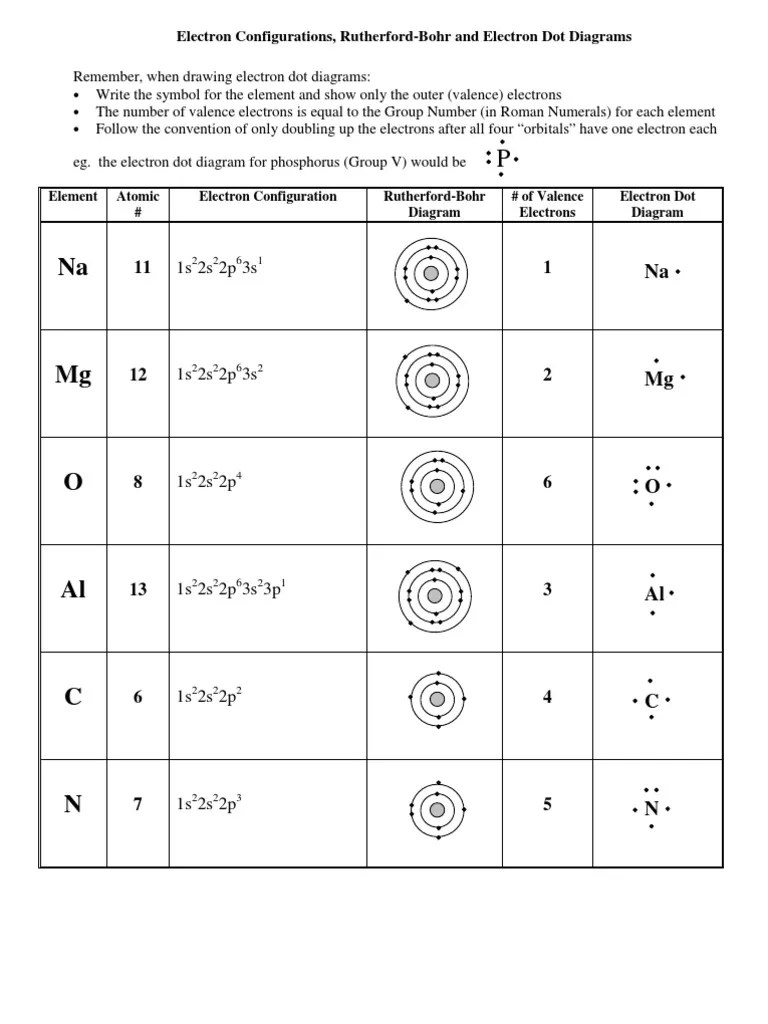 hight resolution of dot diagram for element