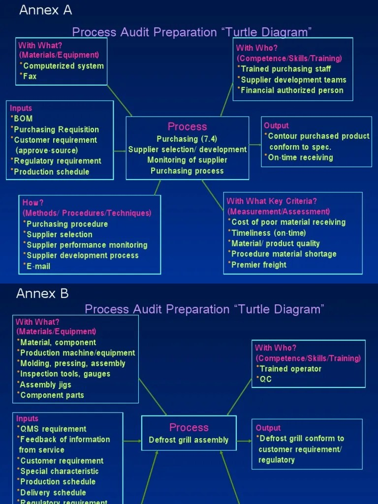iso process audit turtle diagram 1996 bmw z3 radio wiring analysis | input/output