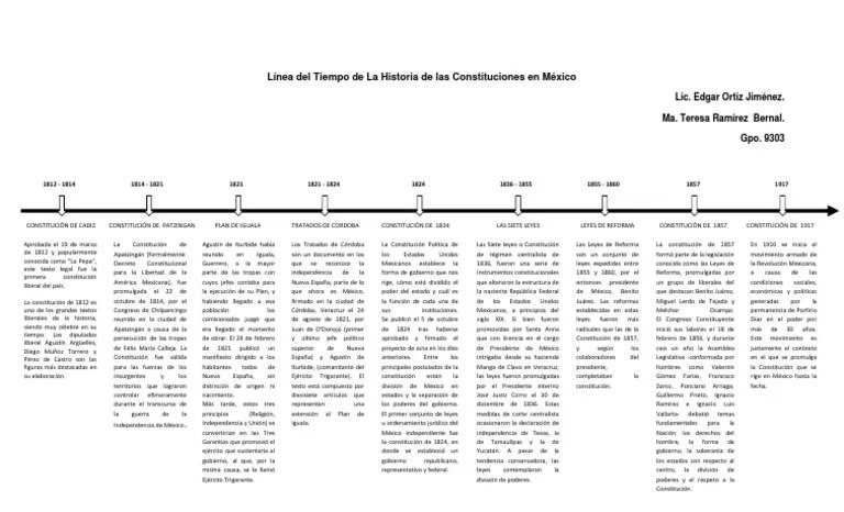 Línea del Tiempo de La Historia de las Constituciones en
