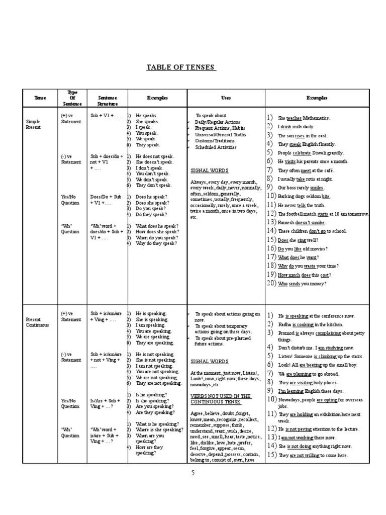 also table of tenses grammatical tense question rh scribd