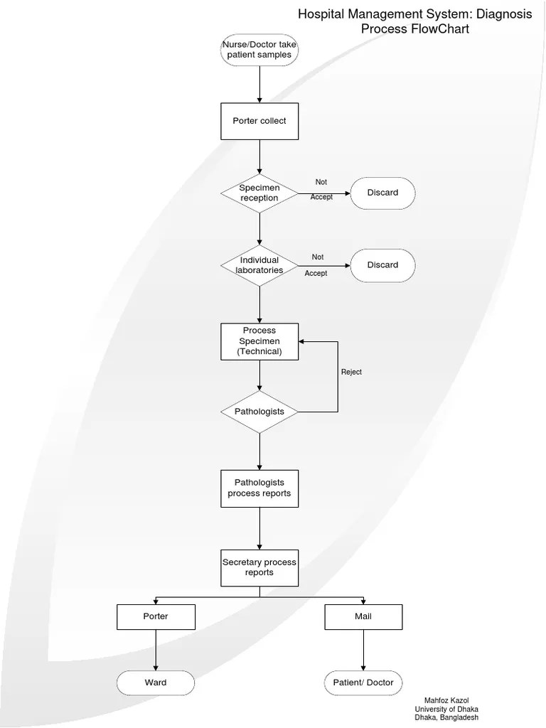 nurse doctor take patient samples not accept flow chart of hospital management system project flow diagram of a hospital [ 768 x 1024 Pixel ]