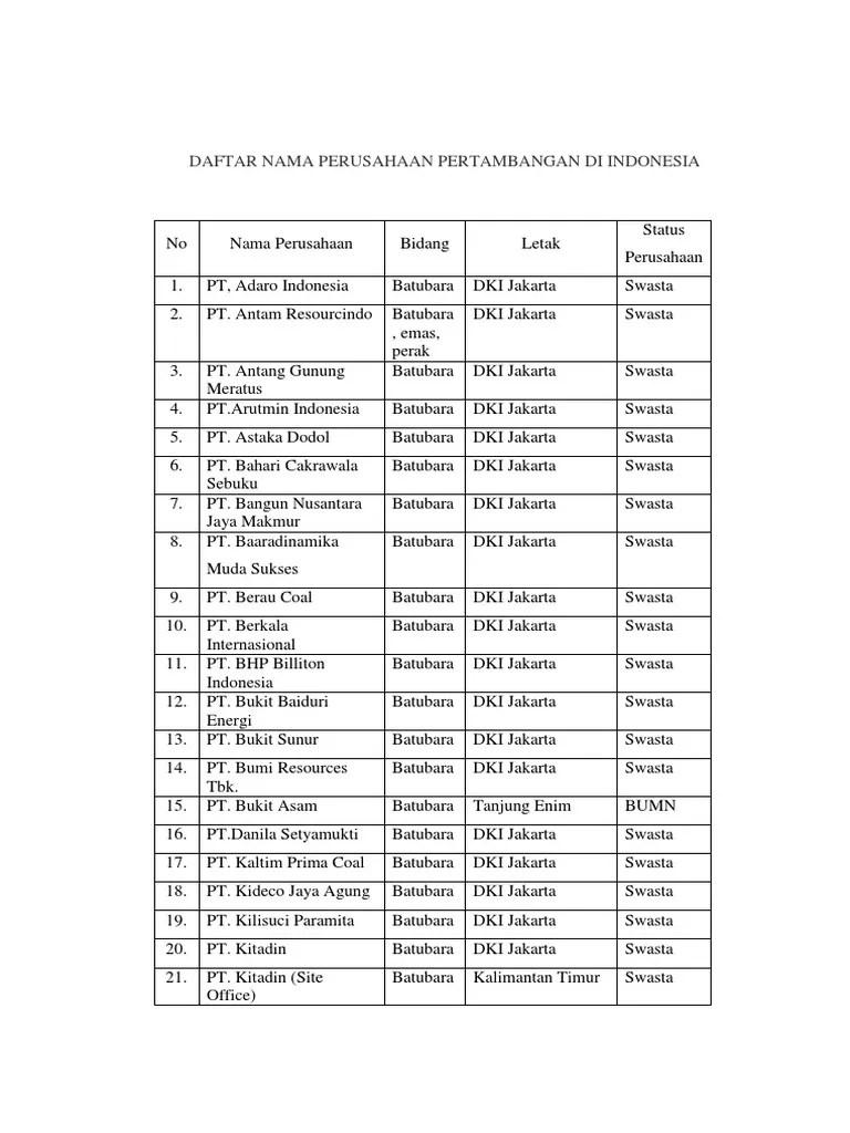 Daftar Nama Nama Perusahaan Bums : daftar, perusahaan, Daftar, Perusahaan, Pertambangan, Indonesia