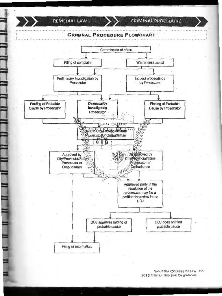 criminal procedure diagram 91 240sx ignition wiring flow chart prosecutor plea