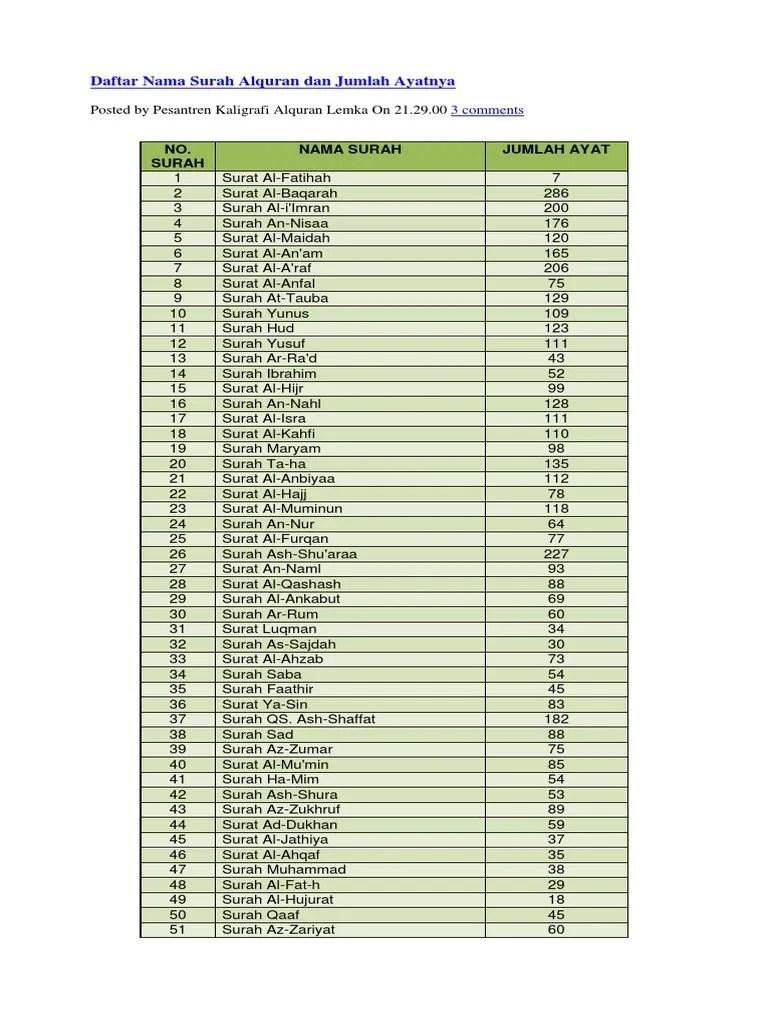 55 Nama Lain Al Quran Dan Artinya : quran, artinya, Daftar, Surah, Alquran, Jumlah, Ayatnya