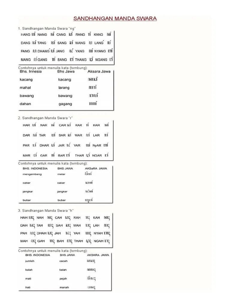 Rpp daring aksara jawa sandhangan mandaswara disukai diunduh dilihat. Sandhangan Manda Swara Pdf