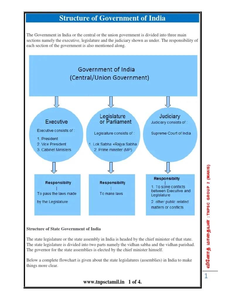 also structure of government indiaspctamil politics rh scribd