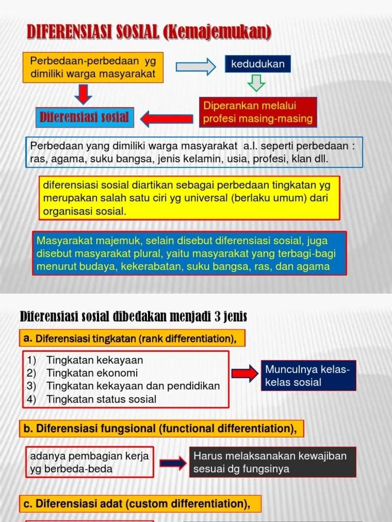 Contoh Diferensiasi Sosial : contoh, diferensiasi, sosial, 6-Diferensiasi_Sosial