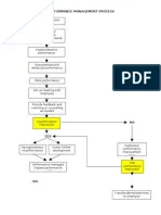 Performance appraisal flowchart also er diagram of employee management system rh scribd