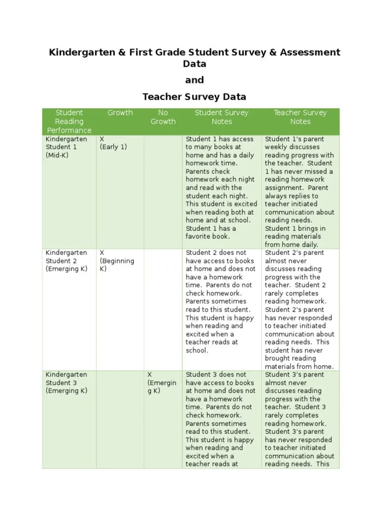 Kindergarten And First Grade Student And Teacher Survey Data | Education  Issues | Alternative Education