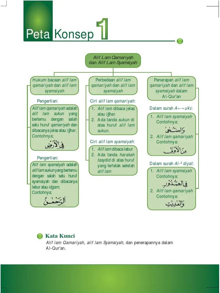 Hukum Alif Lam : hukum, Kelas, Qamariyah, Syamsiyah