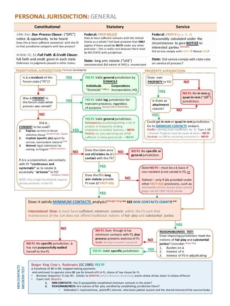 medium resolution of personal jurisdiction flowchart general minimum contacts process flow diagram burger king